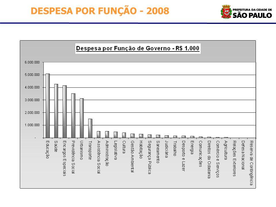DESPESA POR FUNÇÃO - 2008