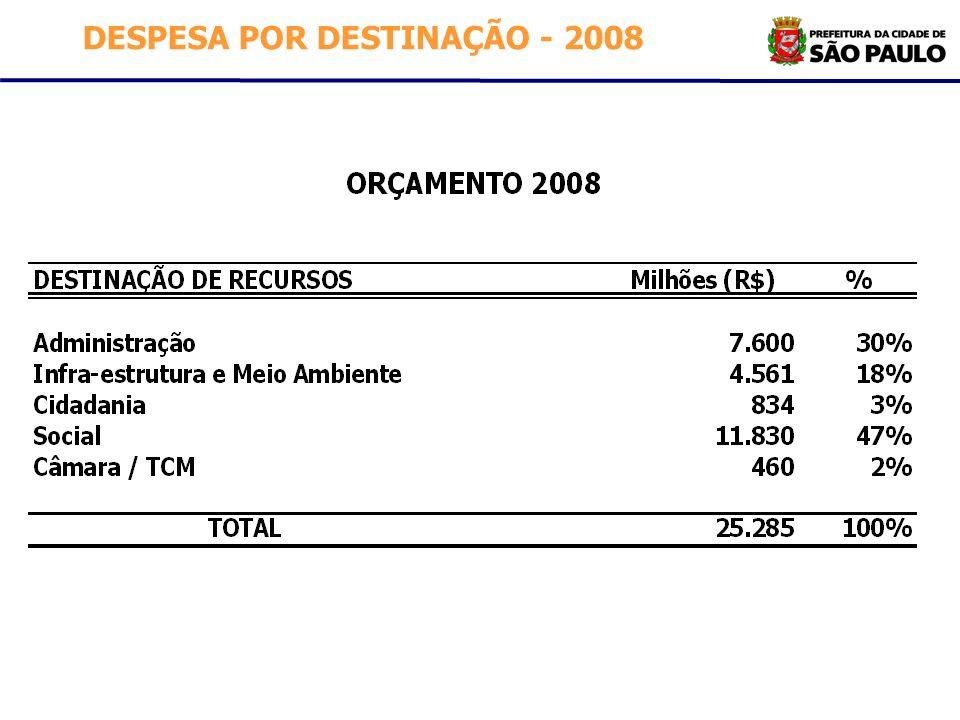 DESPESA POR DESTINAÇÃO - 2008