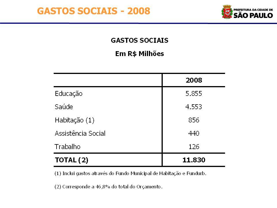 GASTOS SOCIAIS - 2008