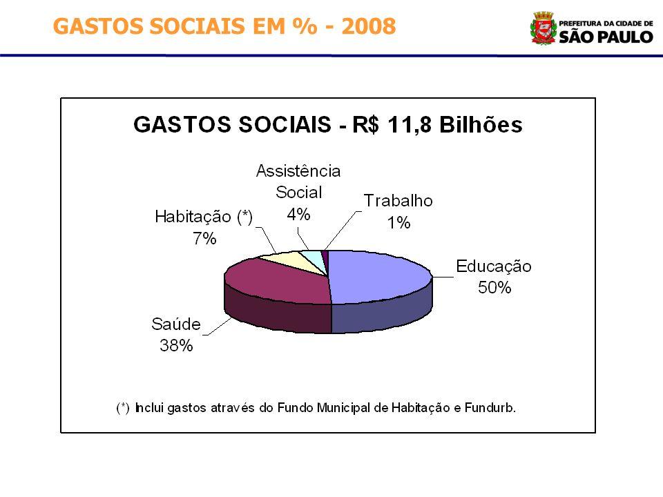GASTOS SOCIAIS EM % - 2008