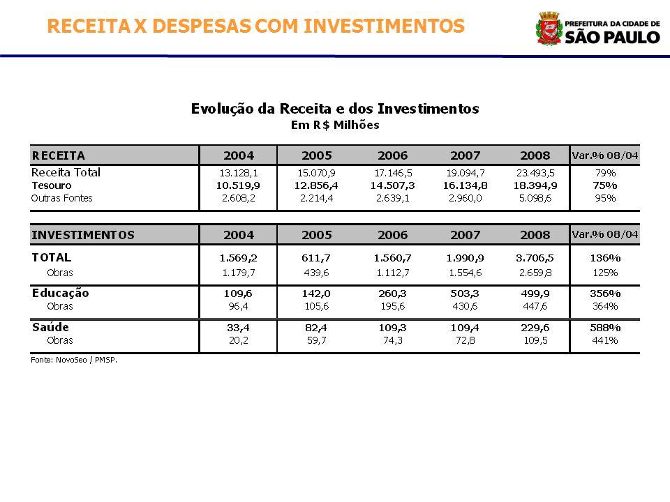 RECEITA X DESPESAS COM INVESTIMENTOS