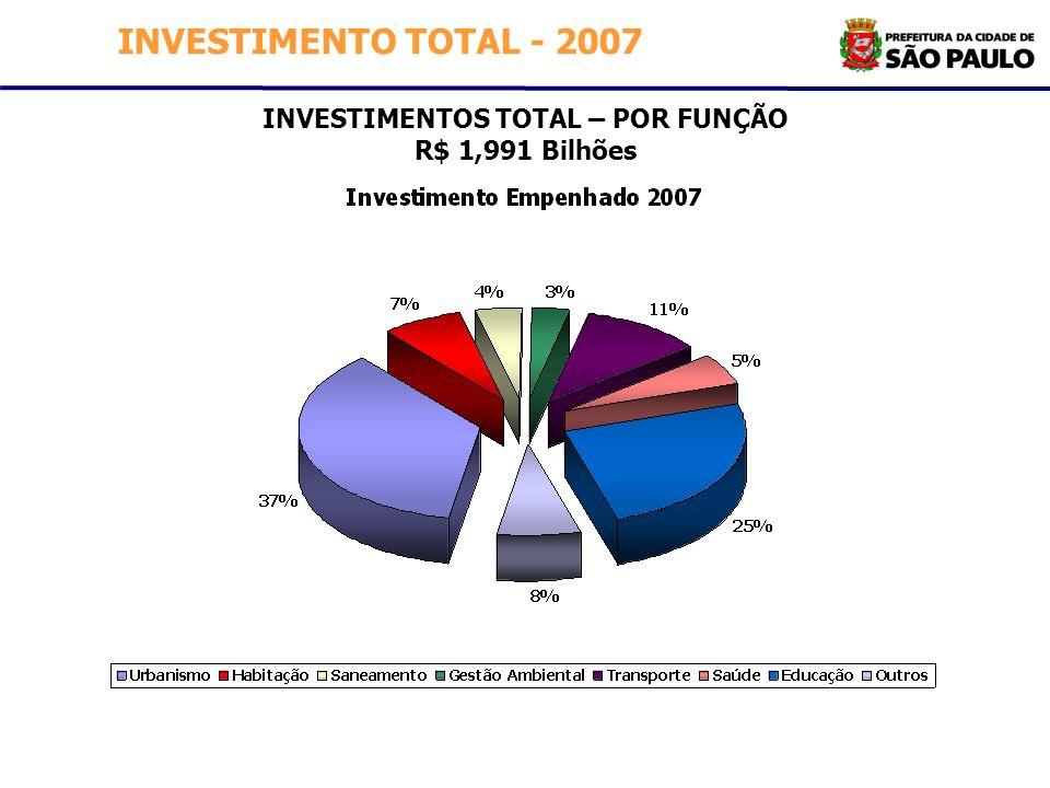 INVESTIMENTOS TOTAL – POR FUNÇÃO R$ 1,991 Bilhões INVESTIMENTO TOTAL - 2007