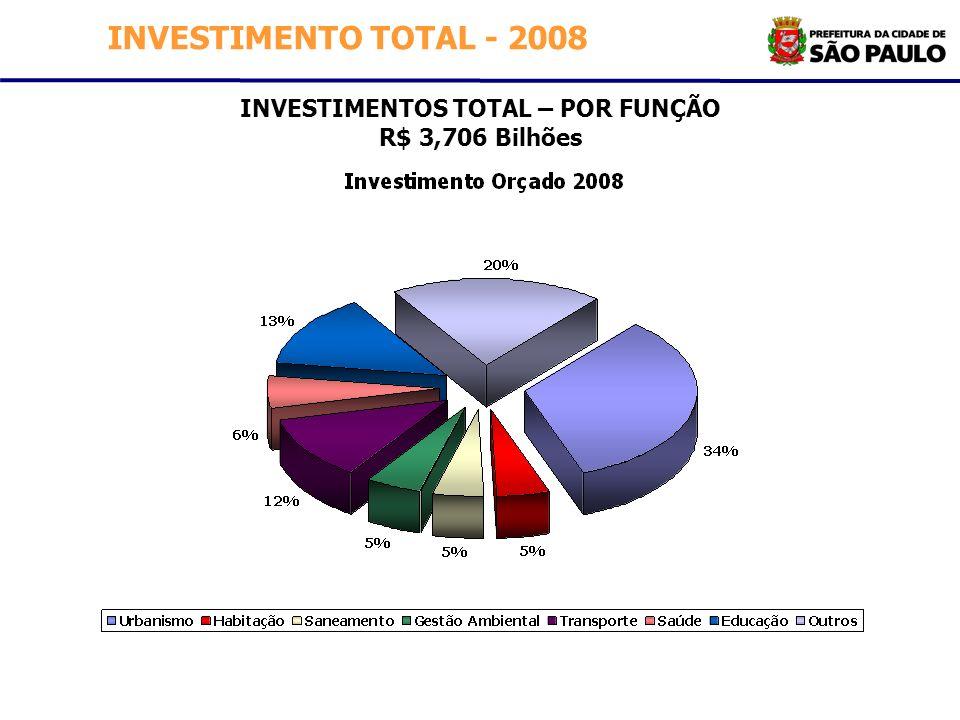 INVESTIMENTOS TOTAL – POR FUNÇÃO R$ 3,706 Bilhões INVESTIMENTO TOTAL - 2008