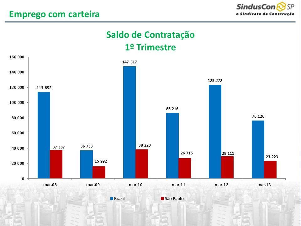 Categorias% no total em 2009Crescimento 2005 - 2009 Ajudante de obras civis41,4%72,7% Trabalhadores de estruturas de alvenaria18,3%53,4% Trab.