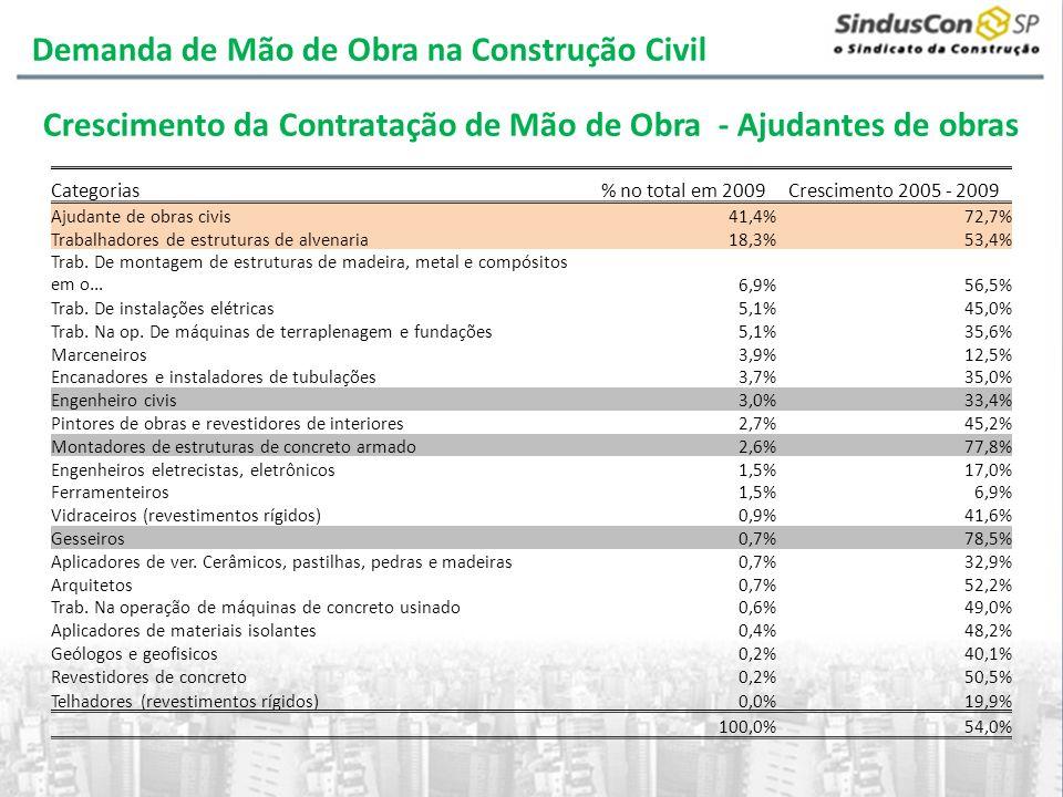 Categorias% no total em 2009Crescimento 2005 - 2009 Ajudante de obras civis41,4%72,7% Trabalhadores de estruturas de alvenaria18,3%53,4% Trab. De mont