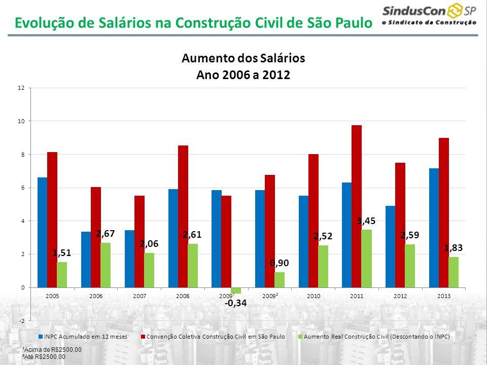 Evolução de Salários na Construção Civil de São Paulo ¹Acima de R$2500,00 ²Até R$2500,00
