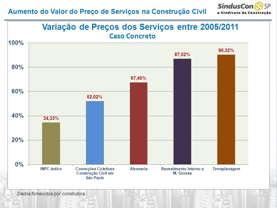 Aumento do Valor do Preço de Serviços na Construção Civil Dados fornecidos por construtora