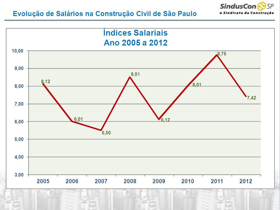 Evolução de Salários na Construção Civil de São Paulo 8,12 6,01 5,50 8,51 6,12 8,01 9,75 7,42 3,00 4,00 5,00 6,00 7,00 8,00 9,00 10,00 20052006200720082009201020112012 Índices Salariais Ano 2005 a 2012