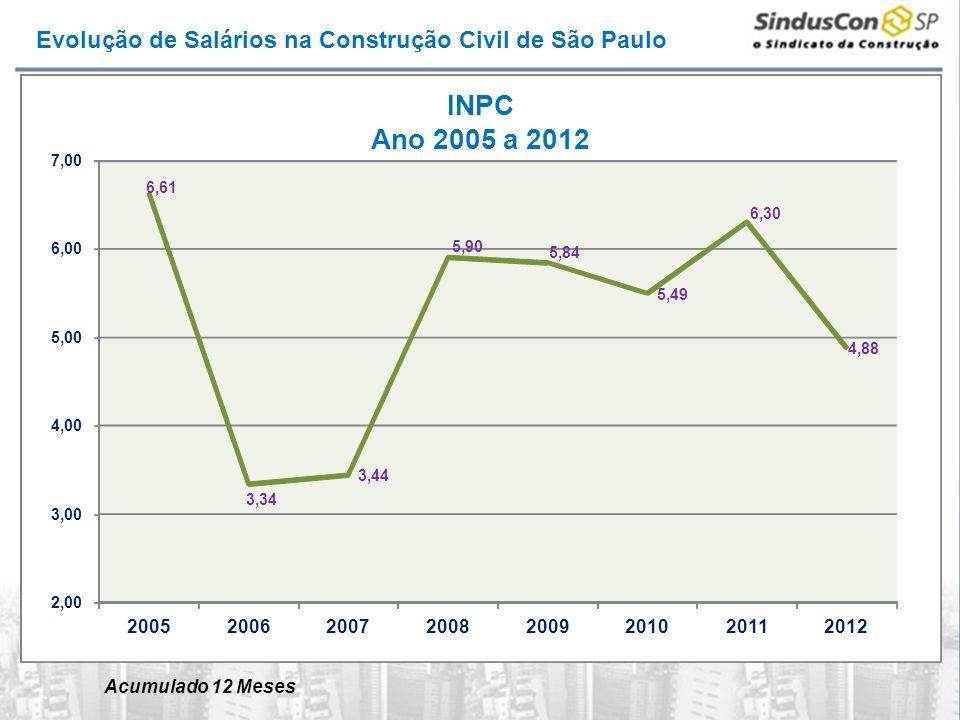 Evolução de Salários na Construção Civil de São Paulo 6,61 3,34 3,44 5,90 5,84 5,49 6,30 4,88 2,00 3,00 4,00 5,00 6,00 7,00 20052006200720082009201020112012 INPC Ano 2005 a 2012 Acumulado 12 Meses