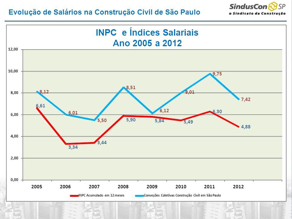 Evolução de Salários na Construção Civil de São Paulo 6,61 3,34 3,44 5,90 5,84 5,49 6,30 4,88 8,12 6,01 5,50 8,51 6,12 8,01 9,75 7,42 0,00 2,00 4,00 6,00 8,00 10,00 12,00 20052006200720082009201020112012 INPC Acumulado em 12 mesesConveções Coletivas Construção Civil em São Paulo INPC e Índices Salariais Ano 2005 a 2012