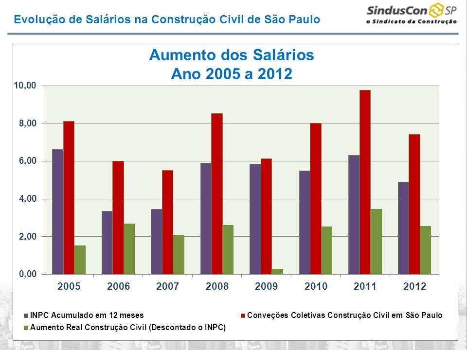 Não QualificadaQualificada Qualificado em Montagem Industrial 2005R$ 585,20 2006R$ 620,40 2007R$ 654,52 2008R$ 712,80R$ 851,40 2009R$ 767,80R$ 917,40 2010R$ 829,40R$ 990,00 2011R$ 910,80R$ 1.086,80R$ 1.328,80 2012R$ 979,00R$ 1.168,20R$ 1.328,80 Pisos Salariais no Município de São Paulo e Região Ano 2005 a 2012
