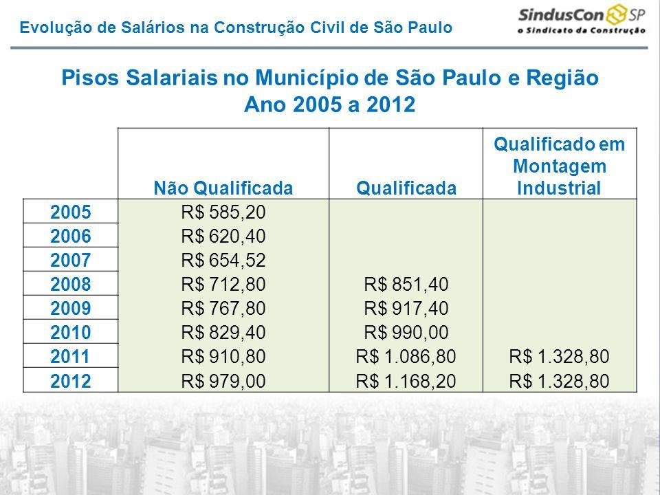 Não QualificadaQualificada Qualificado em Montagem Industrial 2005R$ 585,20 2006R$ 620,40 2007R$ 654,52 2008R$ 712,80R$ 851,40 2009R$ 767,80R$ 917,40