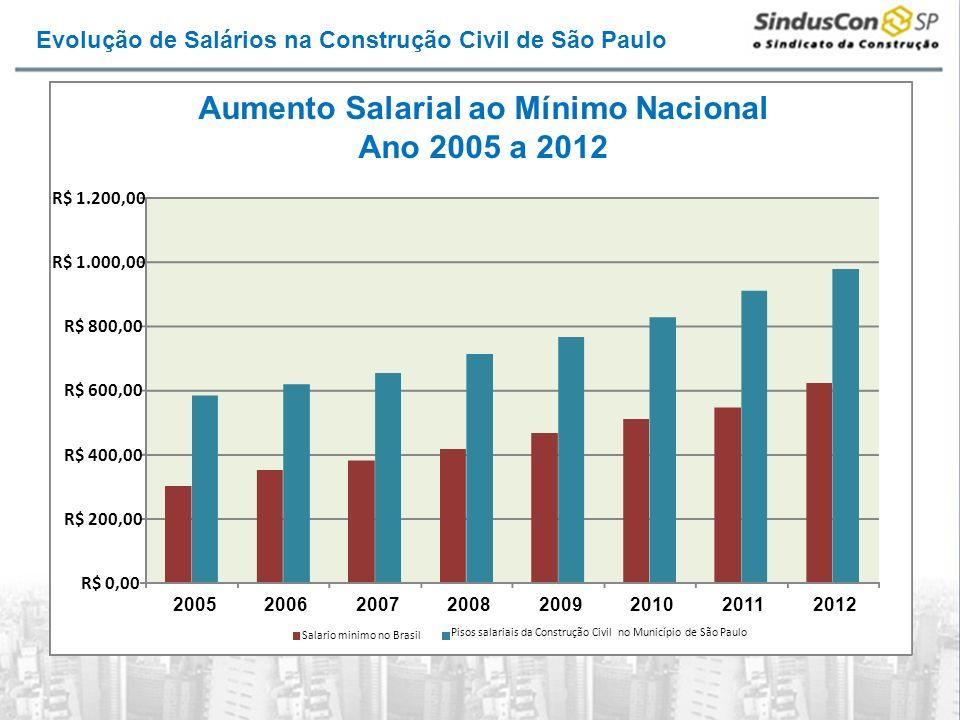 Evolução de Salários na Construção Civil de São Paulo R$ 0,00 R$ 200,00 R$ 400,00 R$ 600,00 R$ 800,00 R$ 1.000,00 R$ 1.200,00 20052006200720082009201020112012 Salario minimo no Brasil Pisos salariais da Construção Civil no Município de São Paulo Aumento Salarial ao Mínimo Nacional Ano 2005 a 2012