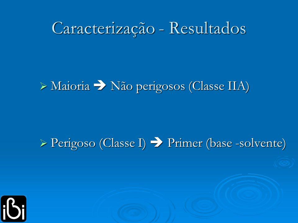 Caracterização - Resultados Maioria Não perigosos (Classe IIA) Maioria Não perigosos (Classe IIA) Perigoso (Classe I) Primer (base -solvente) Perigoso