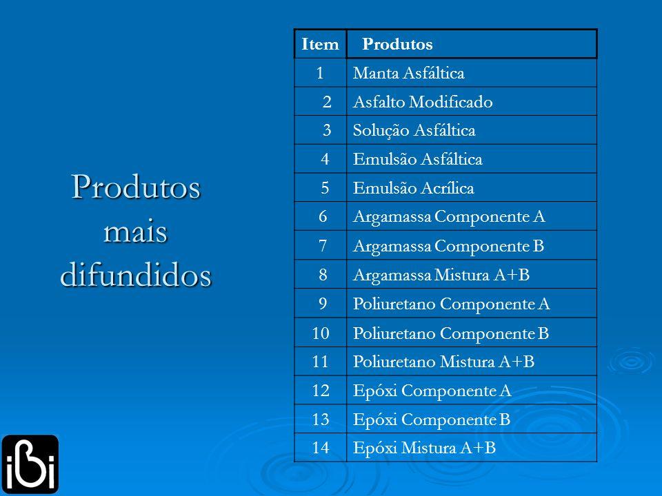 Produtos mais difundidos Item Produtos 1Manta Asfáltica 2Asfalto Modificado 3Solução Asfáltica 4Emulsão Asfáltica 5Emulsão Acrílica 6Argamassa Compone