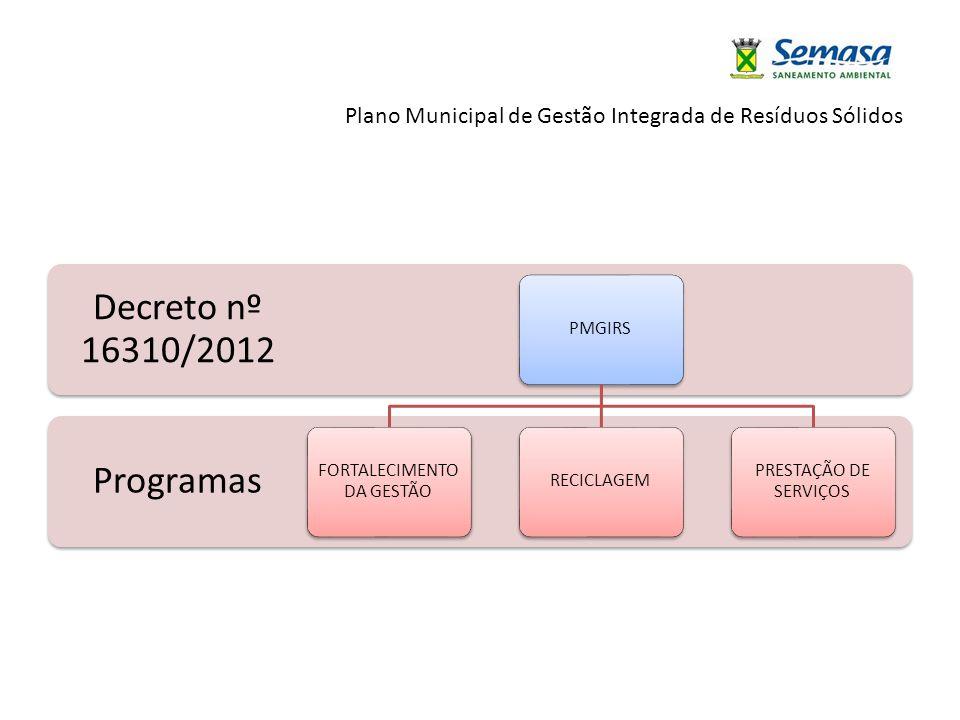 Plano Municipal de Gestão Integrada de Resíduos Sólidos Programas Decreto nº 16310/2012 PMGIRS FORTALECIMENTO DA GESTÃO RECICLAGEM PRESTAÇÃO DE SERVIÇ