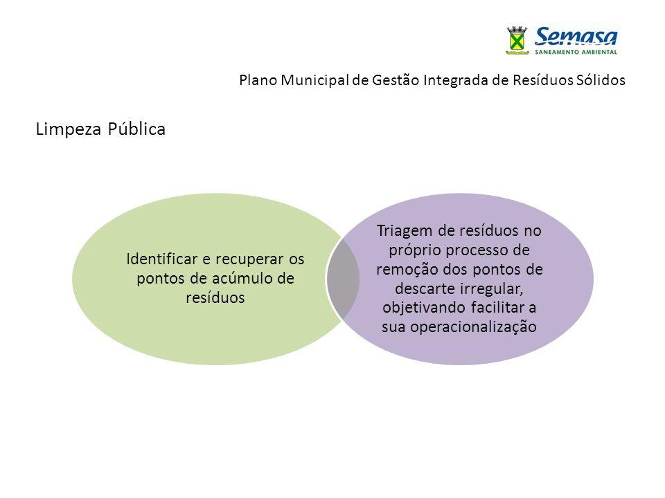 Plano Municipal de Gestão Integrada de Resíduos Sólidos Identificar e recuperar os pontos de acúmulo de resíduos Triagem de resíduos no próprio proces