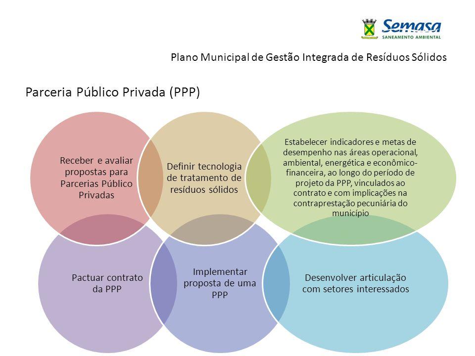 Plano Municipal de Gestão Integrada de Resíduos Sólidos Pactuar contrato da PPP Implementar proposta de uma PPP Desenvolver articulação com setores in