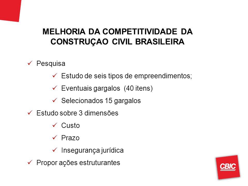 MELHORIA DA COMPETITIVIDADE DA CONSTRUÇAO CIVIL BRASILEIRA Pesquisa Estudo de seis tipos de empreendimentos; Eventuais gargalos (40 itens) Selecionado