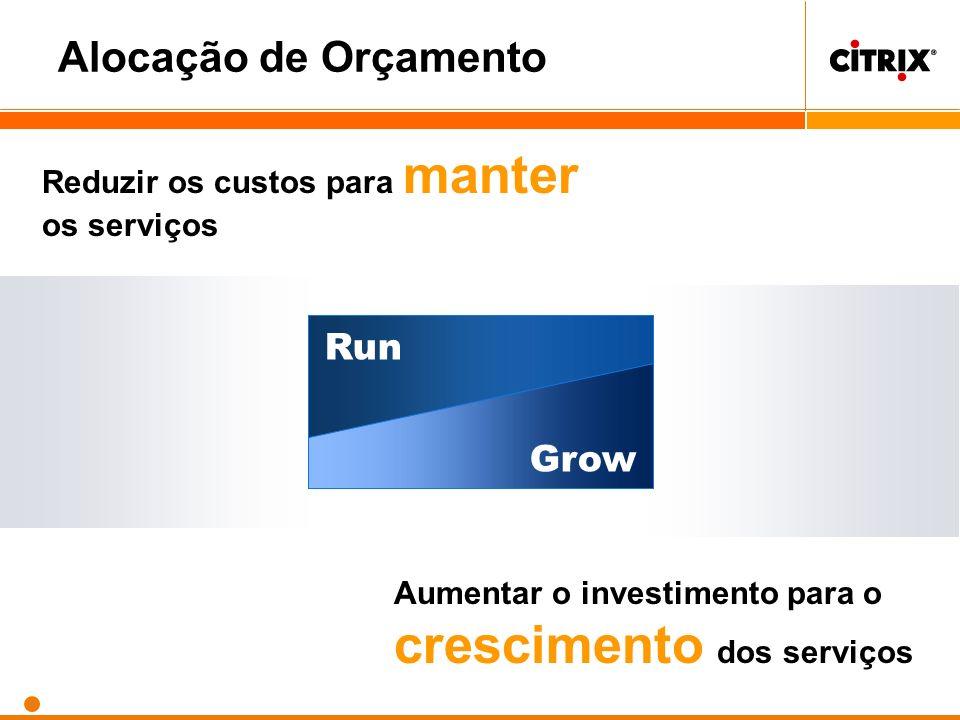 Grow Run Reduzir os custos para manter os serviços Aumentar o investimento para o crescimento dos serviços Alocação de Orçamento