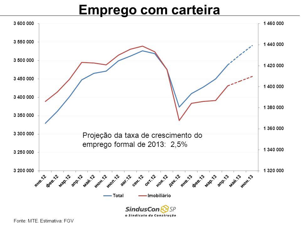 Fonte: MTE. Estimativa: FGV Emprego com carteira Projeção da taxa de crescimento do emprego formal de 2013: 2,5%