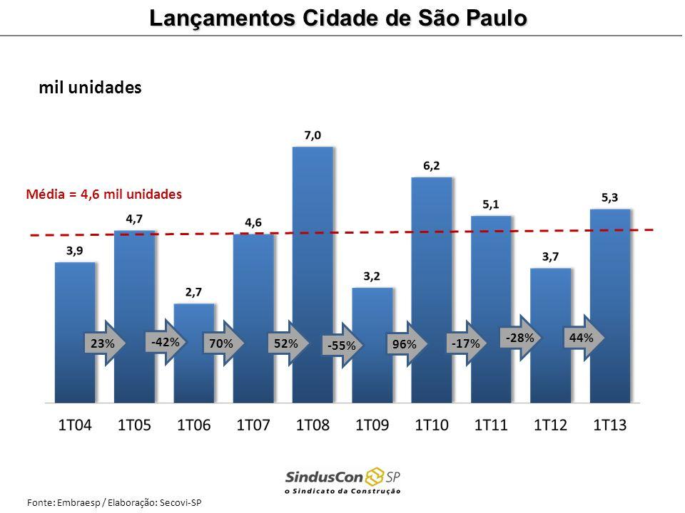 Média = 4,6 mil unidades Fonte: Embraesp / Elaboração: Secovi-SP 23%-42%70%52%-55% 96% -17%-28%44% mil unidades Lançamentos Cidade de São Paulo