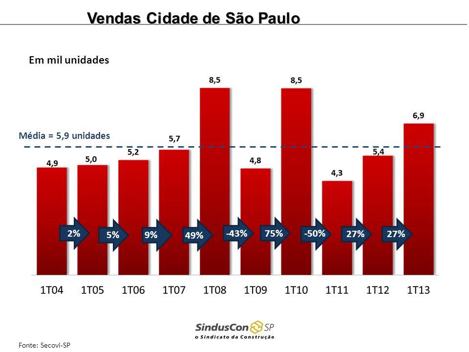 Média = 5,9 unidades Fonte: Secovi-SP 2%9%5%27% 49% -43%75% -50% 27% Em mil unidades Vendas Cidade de São Paulo