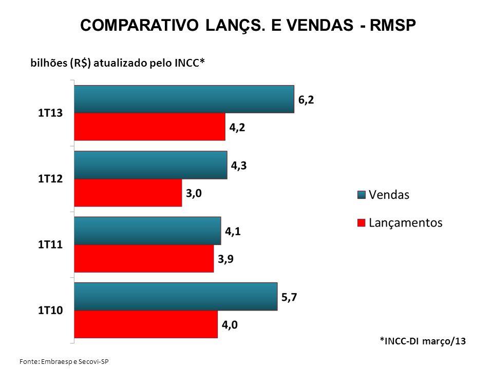 COMPARATIVO LANÇS. E VENDAS - RMSP bilhões (R$) atualizado pelo INCC* Fonte: Embraesp e Secovi-SP *INCC-DI março/13