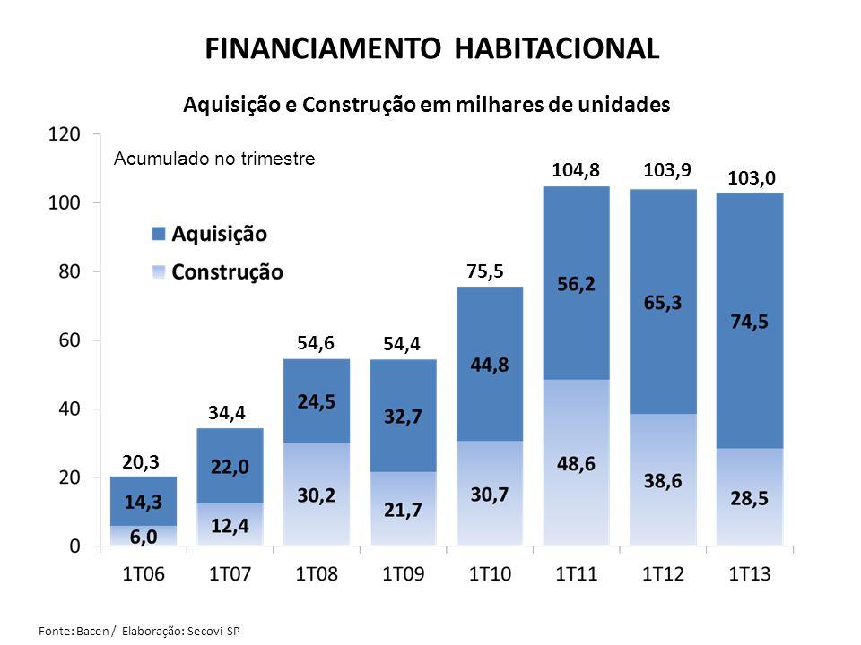 FINANCIAMENTO HABITACIONAL Aquisição e Construção em milhares de unidades Acumulado no trimestre Fonte: Bacen / Elaboração: Secovi-SP 20,3 34,4 54,6 5