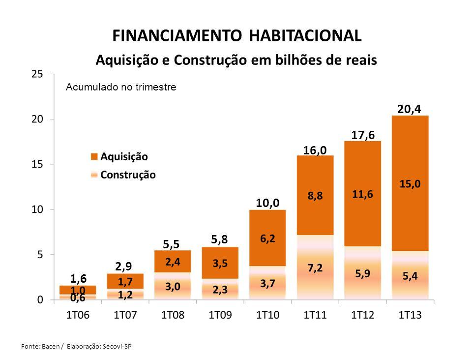 Aquisição e Construção em bilhões de reais Acumulado no trimestre Fonte: Bacen / Elaboração: Secovi-SP FINANCIAMENTO HABITACIONAL 1,6 2,9 5,5 5,8 10,0