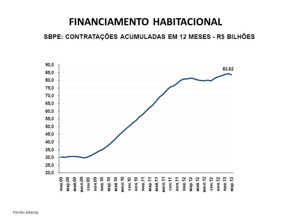 SBPE: CONTRATAÇÕES ACUMULADAS EM 12 MESES - R$ BILHÕES Fonte: Abecip FINANCIAMENTO HABITACIONAL
