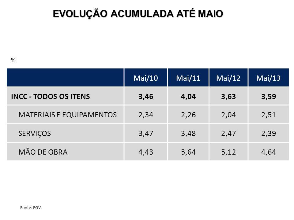 EVOLUÇÃO ACUMULADA ATÉ MAIO % Fonte: FGV Mai/10Mai/11Mai/12Mai/13 INCC - TODOS OS ITENS3,464,043,633,59 MATERIAIS E EQUIPAMENTOS2,342,262,042,51 SERVI
