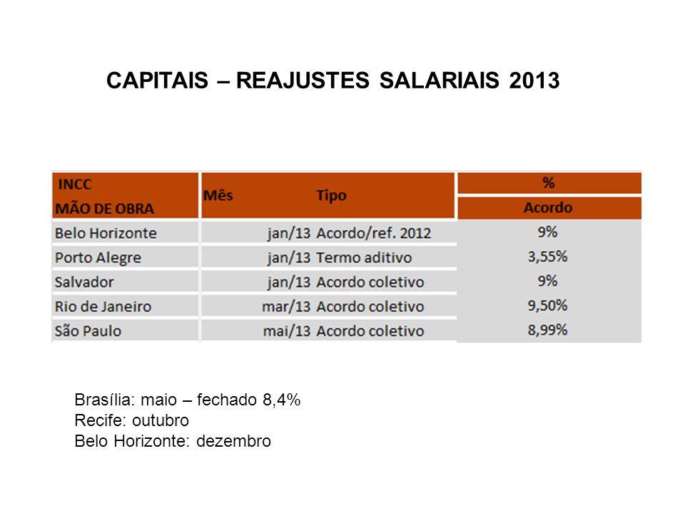 CAPITAIS – REAJUSTES SALARIAIS 2013 Brasília: maio – fechado 8,4% Recife: outubro Belo Horizonte: dezembro