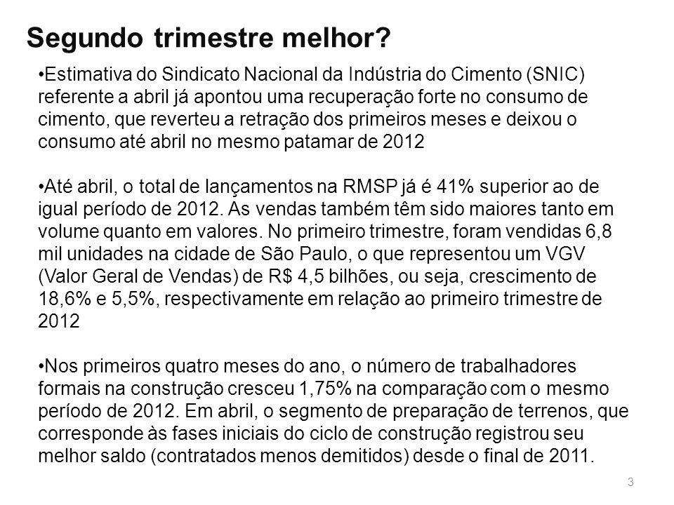 3 Segundo trimestre melhor? Estimativa do Sindicato Nacional da Indústria do Cimento (SNIC) referente a abril já apontou uma recuperação forte no cons