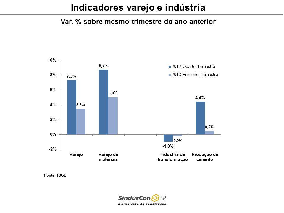 Indicadores varejo e indústria Var. % sobre mesmo trimestre do ano anterior Fonte: IBGE