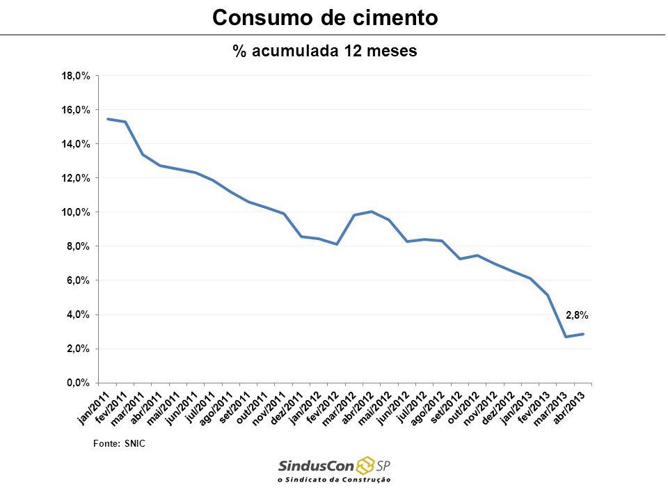 Consumo de cimento % acumulada 12 meses Fonte: SNIC