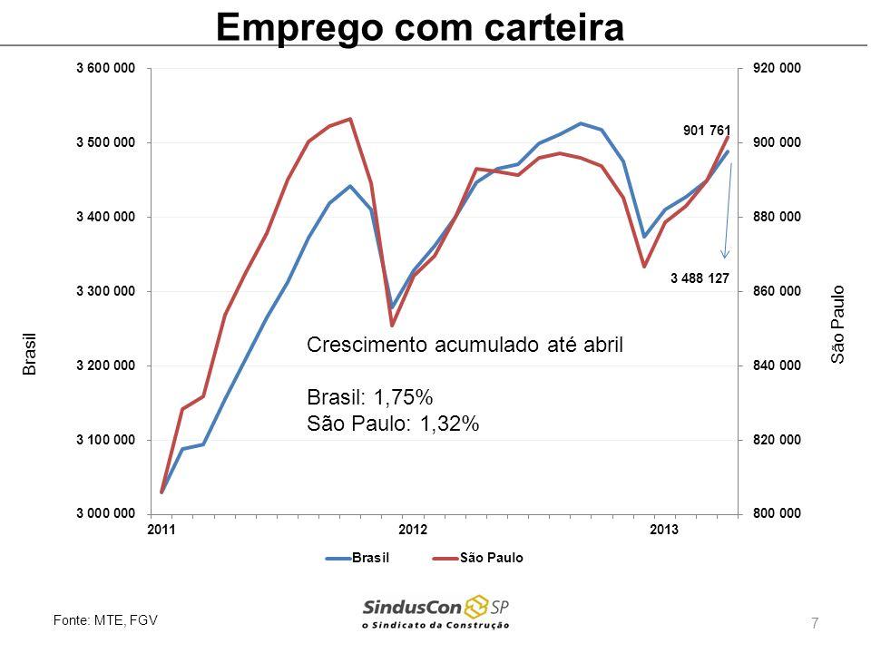Emprego com carteira Fonte: MTE, FGV Brasil São Paulo 7 Crescimento acumulado até abril Brasil: 1,75% São Paulo: 1,32%