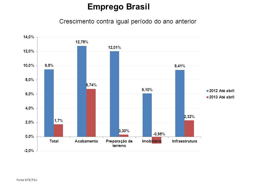 Fonte: MTE, FGV Emprego com carteira, por regiões Acumulado até abril contra mesmo período de 2012
