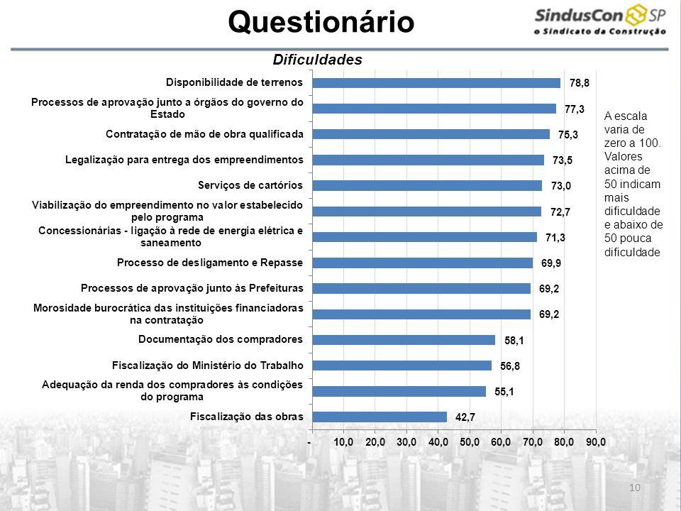 A Questionário 10 Dificuldades A escala varia de zero a 100. Valores acima de 50 indicam mais dificuldade e abaixo de 50 pouca dificuldade