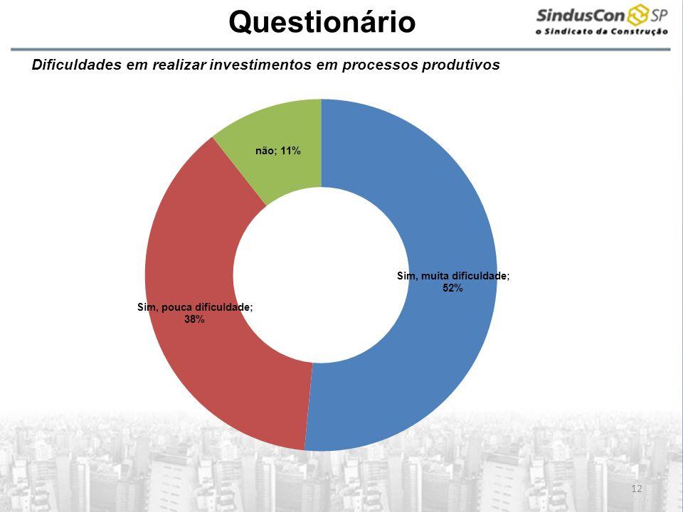 A Questionário 12 Dificuldades em realizar investimentos em processos produtivos