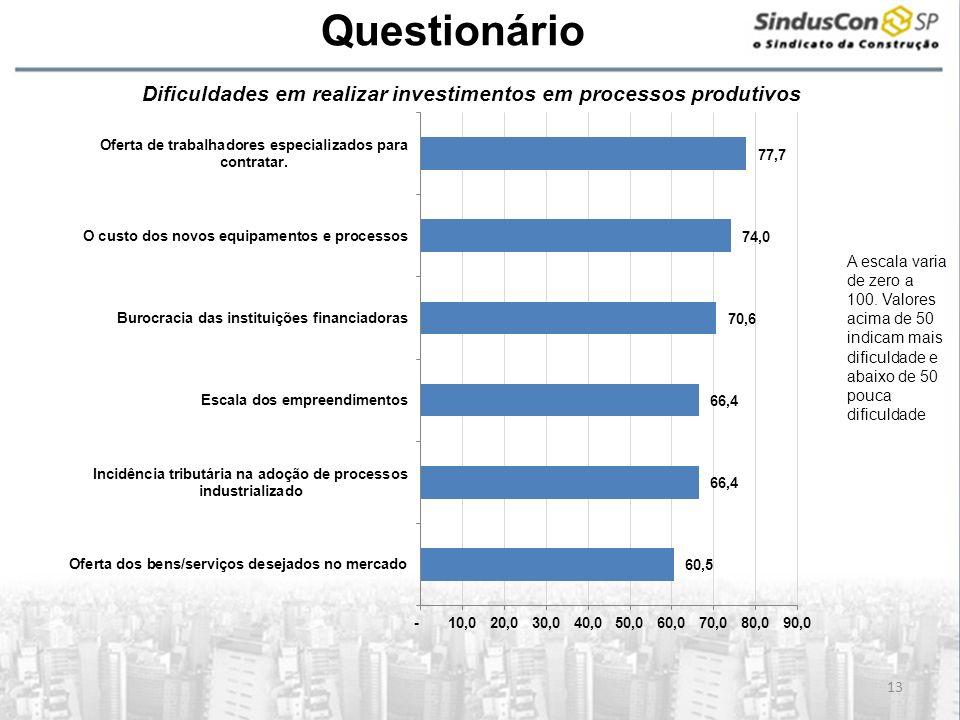 A Questionário 13 Dificuldades em realizar investimentos em processos produtivos A escala varia de zero a 100. Valores acima de 50 indicam mais dificu