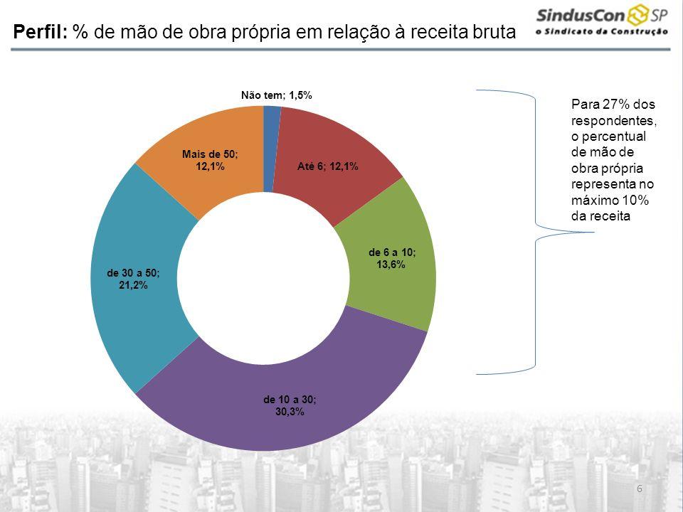 Perfil: % de mão de obra própria em relação à receita bruta 6 Para 27% dos respondentes, o percentual de mão de obra própria representa no máximo 10%