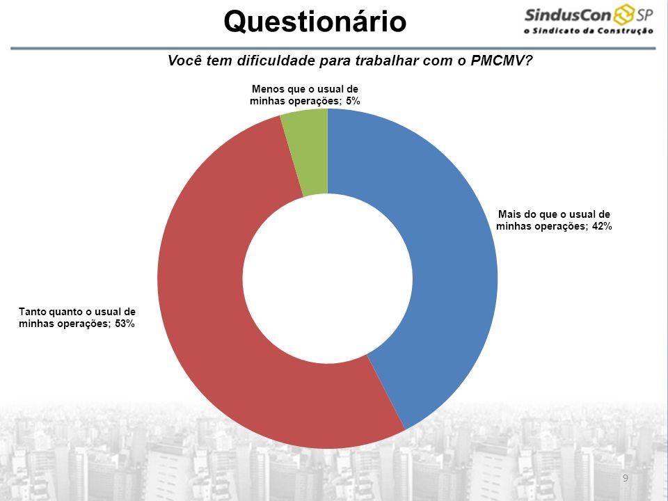 A Questionário 9 Você tem dificuldade para trabalhar com o PMCMV?