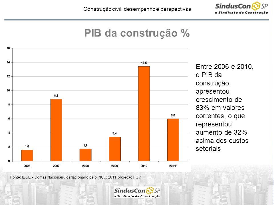 Construção civil: desempenho e perspectivas PIB da construção % Fonte: IBGE - Contas Nacionais, deflacionado pelo INCC; 2011 projeção FGV Entre 2006 e