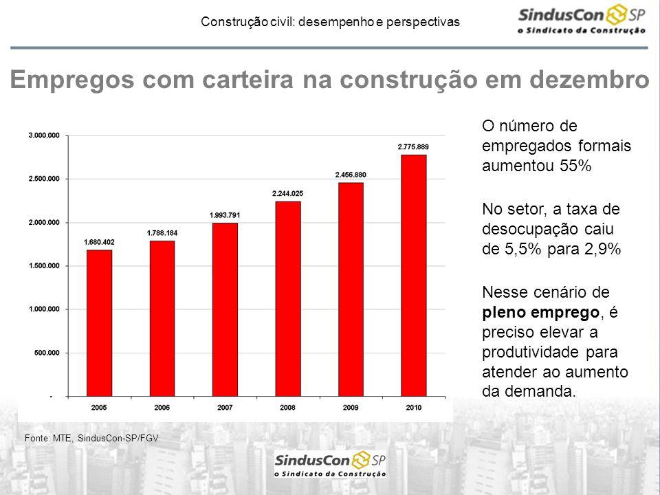 Construção civil: desempenho e perspectivas Produtividade na indústria de transformação * Fonte: IEDI (*) PF: taxa de variação da produtividade na indústria obtida pela divisão da produção física por horas pagas A produtividade cresceu 6,1% em 2010 contra uma retração de 2,2% em 2009.