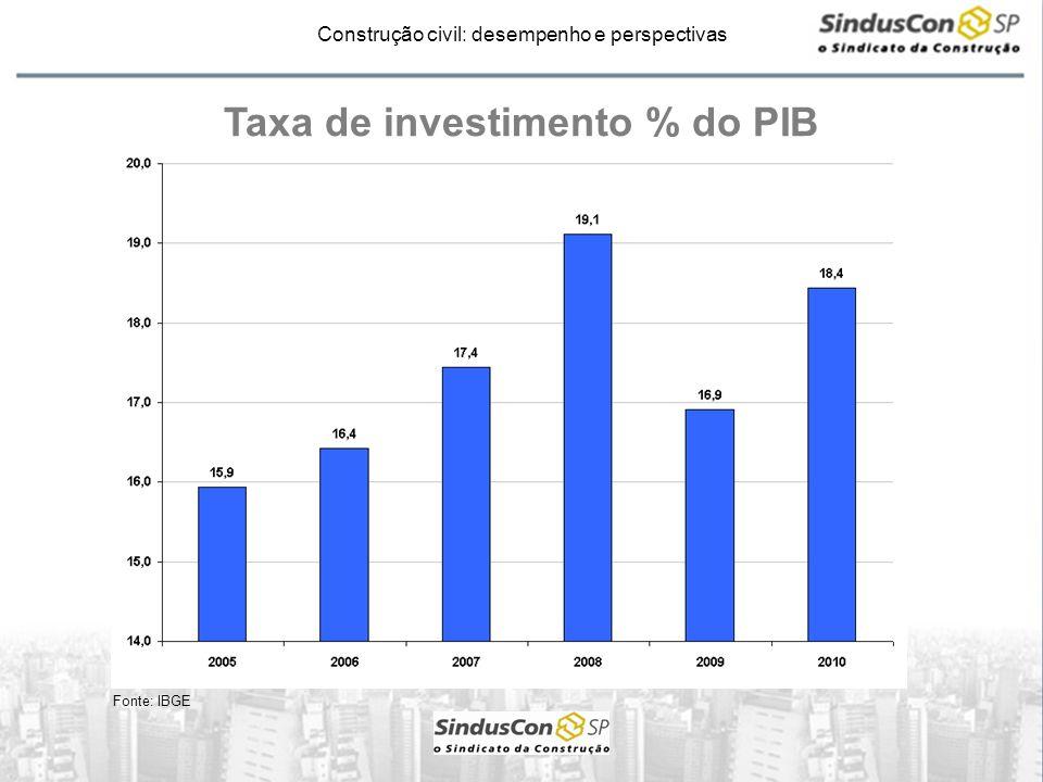 Construção civil: desempenho e perspectivas Taxa de investimento % do PIB Fonte: IBGE
