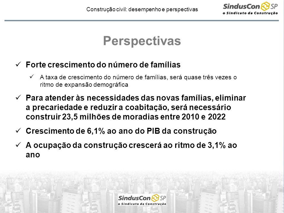 Construção civil: desempenho e perspectivas Perspectivas Forte crescimento do número de famílias A taxa de crescimento do número de famílias, será qua