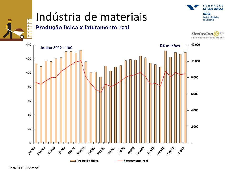 Indústria de materiais Produção física x faturamento real Fonte: IBGE, Abramat R$ milhões Índice 2002 = 100