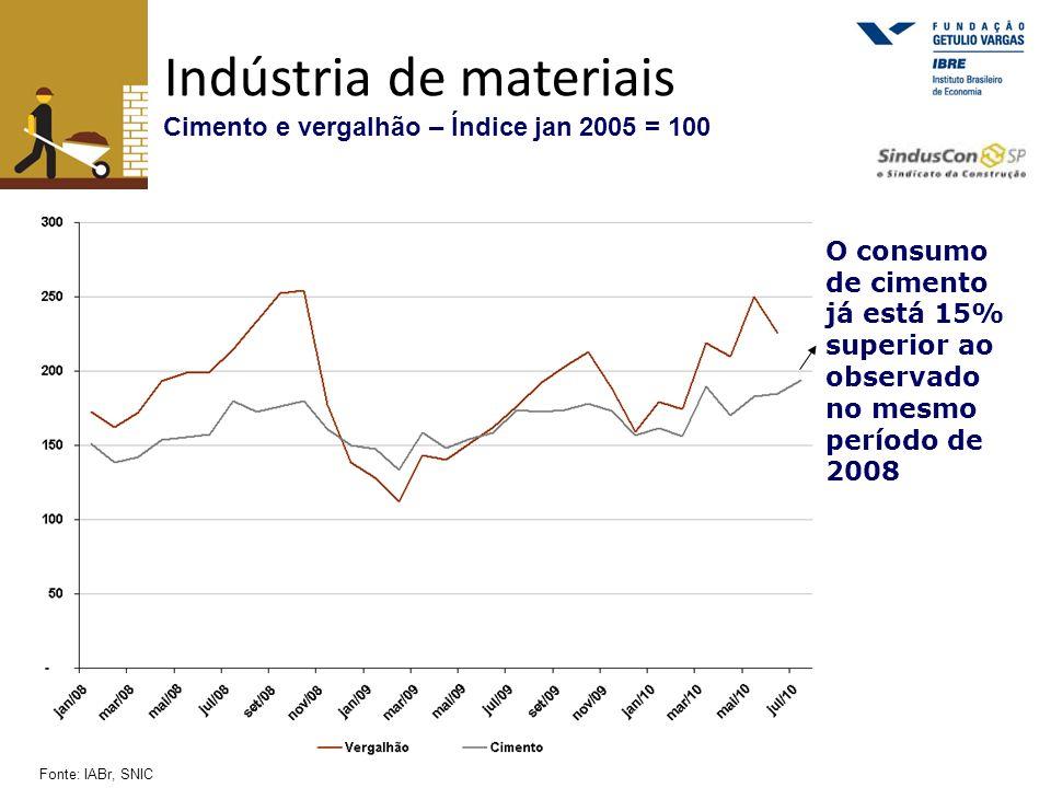 Indústria de materiais Cimento e vergalhão – Índice jan 2005 = 100 Fonte: IABr, SNIC O consumo de cimento já está 15% superior ao observado no mesmo p