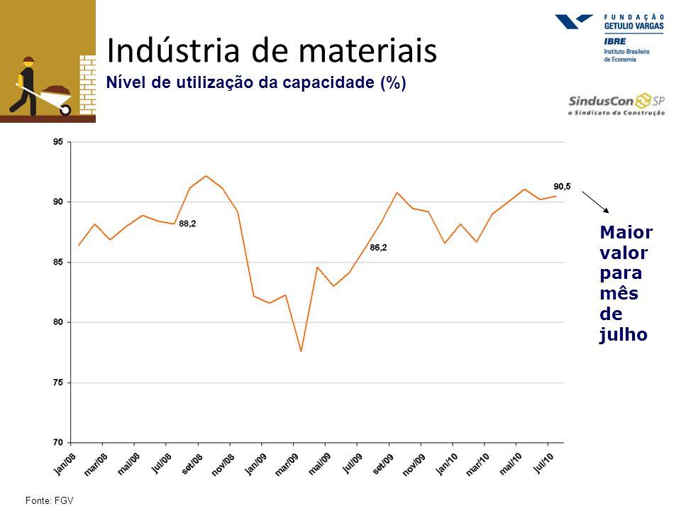 Indústria de materiais Nível de utilização da capacidade (%) Fonte: FGV Maior valor para mês de julho